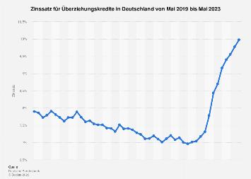 Zinssatz für Überziehungskredite in Deutschland - Monatswerte bis 2018