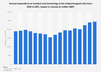 Furniture purchase trend in the United Kingdom (UK) 2005-2017