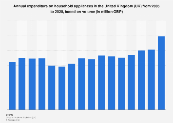 Household appliances purchase trend in the United Kingdom (UK) 2005-2017