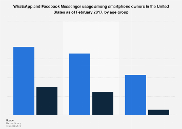 U.S. WhatsApp and Facebook Messenger reach 2017, by age group
