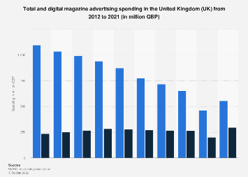 Magazine advertising expenditure in the United Kingdom (UK) 2012-2018, by platform