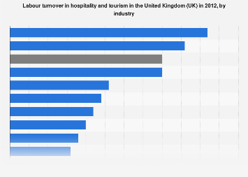 Hospitality and tourism labour turnover in the United Kingdom (UK) 2012, by industry