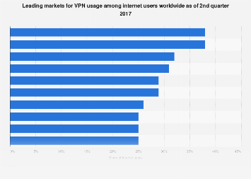 Online markets with the highest VPN usage penetration 2015