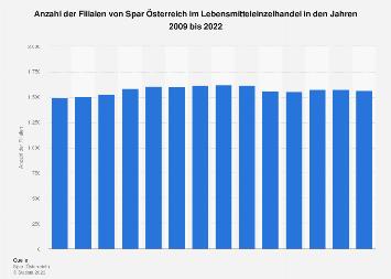 Filialen von Spar Österreich im Lebensmitteleinzelhandel bis 2017