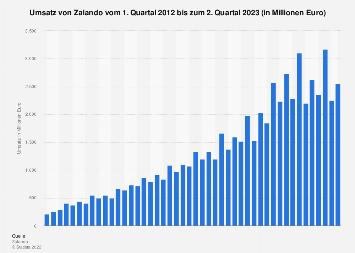 Umsatz von Zalando bis zum 3. Quartal 2018