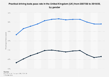 Practical driving test pass rates in the United Kingdom 2007-2018, by gender