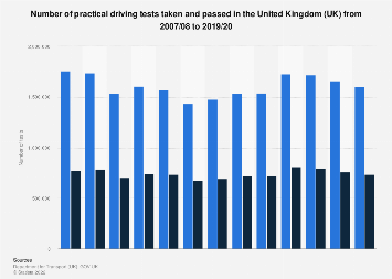 Number of practical driving tests taken and passed in the United Kingdom 2007-2017