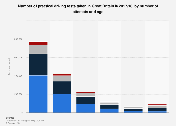 Driving tests taken in Great Britain (UK) 2015/16, by attempts and age