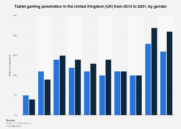 Tablet gaming in the United Kingdom (UK) 2012-2016, by gender