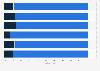 Handynutzer in Österreich nach Alter und Vertragsart 2016