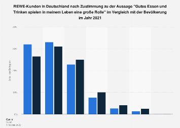 Umfrage unter REWE-Kunden in Deutschland zu gutem Essen und Trinken 2018