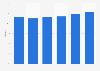 B&B room occupancy rate in the UK 2011-2016
