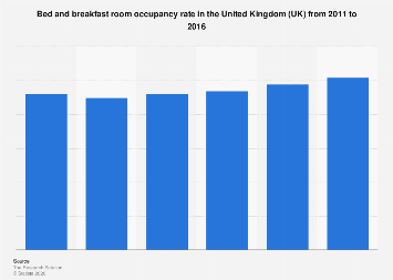 B&B room occupancy rate in the UK 2011-2016