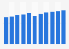 IPTV subscribers in Japan 2012-2014
