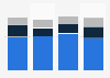 Number of smartphone apps owned in the United Kingdom (UK) 2013, by age