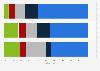 Nutzung von Apps der Kategorie Soziale Netzwerke in Österreich nach Häufigkeit 2013