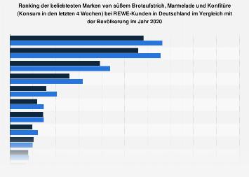 Umfrage unter REWE-Kunden zu beliebtesten Marken bei Marmelade, Konfitüre 2018
