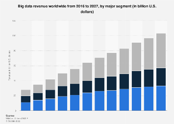Global big data revenue 2016-2027, by type