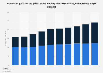 Number of guests of the global cruise industry 2007-2016, by source region