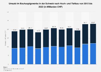 Umsatz im Bauhauptgewerbe in der Schweiz nach Hoch- und Tiefbau bis 2017