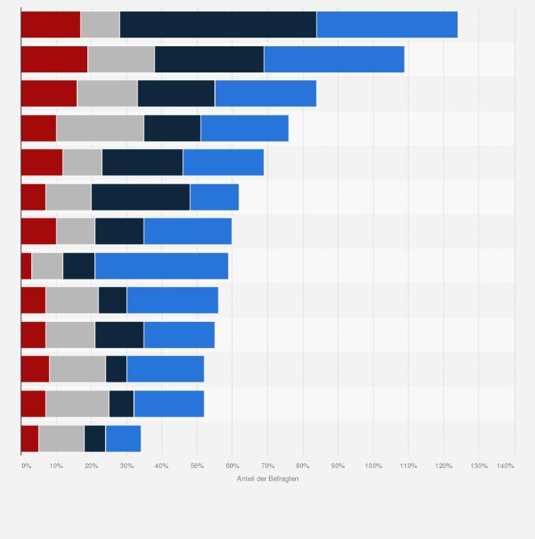 Image Result For Ratenkredit Monate