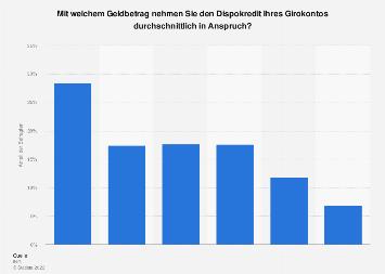 Umfrage zur durchschnittlichen Höhe von Dispokrediten in Deutschland 2015