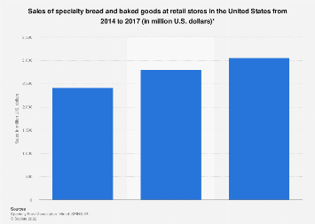 U.S. retail sales of specialty bread and baked goods 2014-2016
