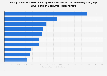 Leading FMCG brands in the United Kingdom (UK) 2017, by consumer reach
