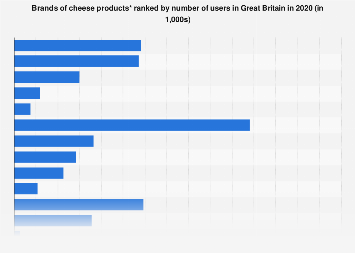 Leading cheese product brands in the United Kingdom (UK)  2017, by number of users