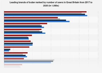 United Kingdom (UK): leading brands of butter 2013-2017, by number of users