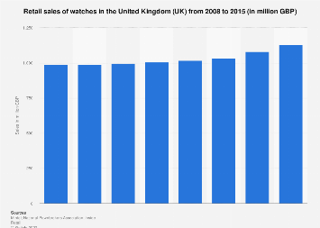 Watch retail sales in the United Kingdom (UK) 2008-2015