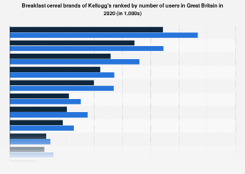 Leading breakfast cereal brands of Kellogg's in the UK 2017, by number of users