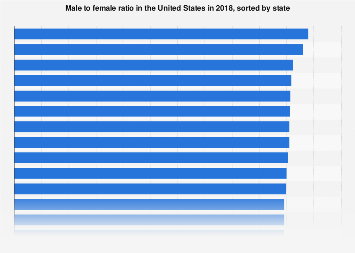 U.S. population: male to female ratio 2016, by state