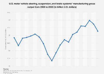U.S. motor vehicle steering, suspension & brakes manufacturing gross output 2000-2016