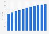 KONE - Beschäftigtenzahl bis 2018