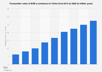 Transaction volume of B2B e-commerce in China 2016