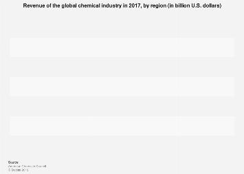 Global chemical revenue by region 2016