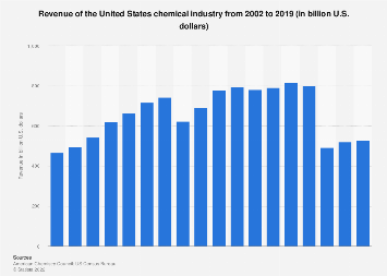 U.S. chemical industry revenue 2002-2016