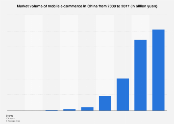 Market volume of mobile e-commerce in China 2016
