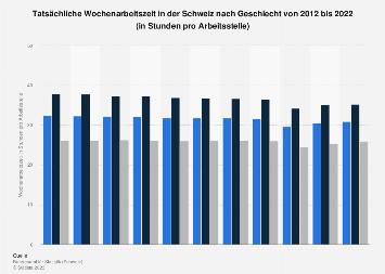 Wochenarbeitszeit in der Schweiz nach Geschlecht bis 2018