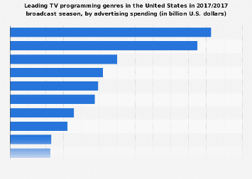 Leading TV programming genres in the U.S. 2016/2017, by ad spend
