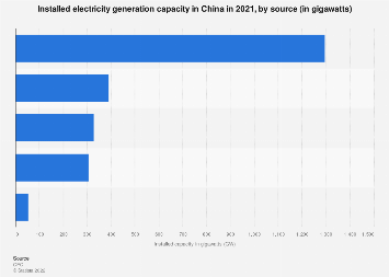 Installed capacity of power generation China 2016, by source