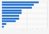Umfrage unter Kunstsammlern zu Orten des Kunstkaufs 2014