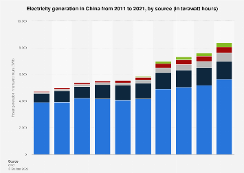 Power generation China 2016, by source