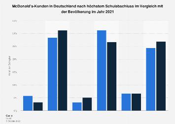 Umfrage in Deutschland zum Schulabschluss der Kunden von McDonald's 2019