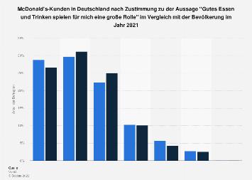 Umfrage unter McDonald's-Kunden in Deutschland zu gutem Essen und Trinken 2018