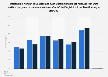 Umfrage unter McDonald's-Kunden in Deutschland zum Wunsch nach Gewichtsabnahme 2017