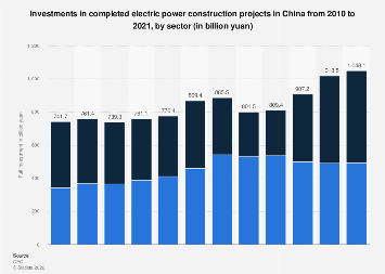 Full investment* in power construction projects China 2010-2018, by usage