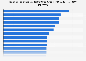 Consumer fraud report rate in the U.S. 2017, by state