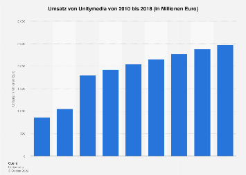 Umsatz von Unitymedia bis 2017